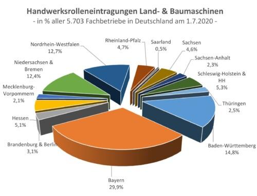 5.703 im Landmaschinenmechaniker-Handwerks eingetragene Betriebe